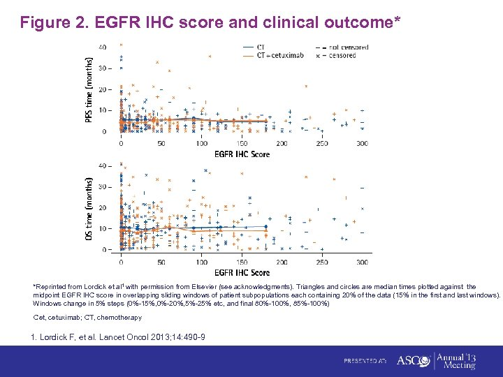 Figure 2. EGFR IHC score and clinical outcome* *Reprinted from Lordick et al 1
