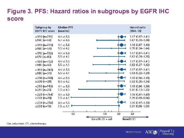 Figure 3. PFS: Hazard ratios in subgroups by EGFR IHC score Cet, cetuximab; CT,