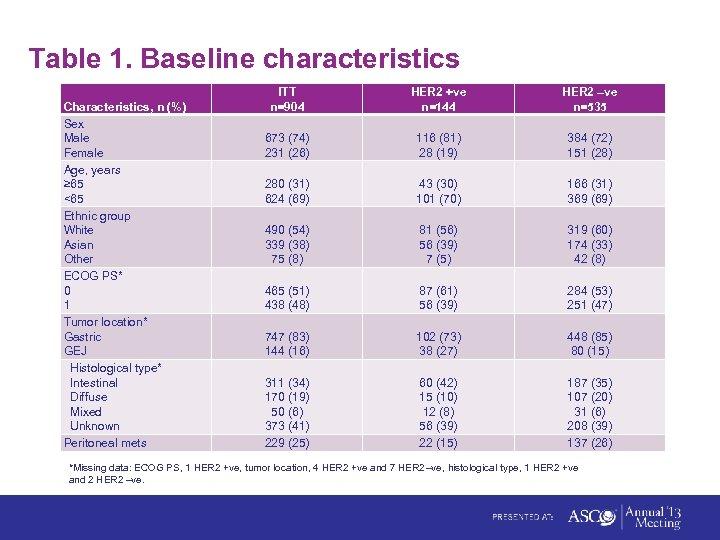 Table 1. Baseline characteristics Characteristics, n (%) Sex Male Female Age, years ≥ 65
