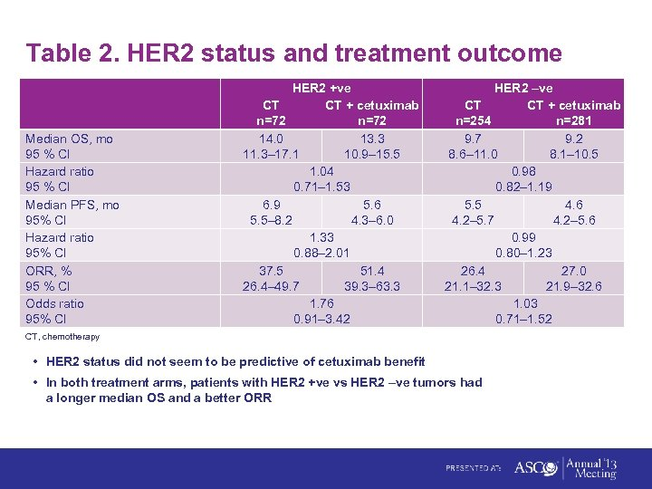 Table 2. HER 2 status and treatment outcome Median OS, mo 95 % CI