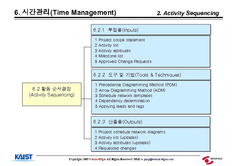 6. 시간관리(Time Management) 2. Activity Sequencing 6. 2. 1 투입물(Inputs). 1. 2. 3. 4.
