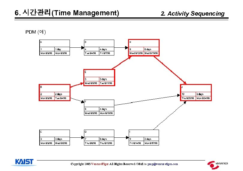 6. 시간관리(Time Management) 2. Activity Sequencing PDM (예) Copyright 2005 Venture. Tiger All Rights