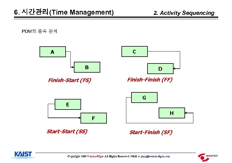 6. 시간관리(Time Management) 2. Activity Sequencing PDM의 종속 관계 C A B D Finish-Finish