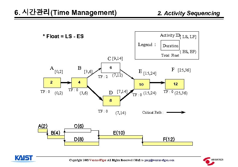 6. 시간관리(Time Management) 2. Activity Sequencing Activity ID[ LS, LF] * Float = LS