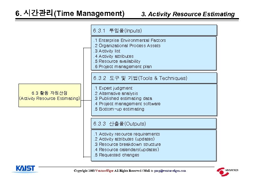 6. 시간관리(Time Management) 3. Activity Resource Estimating 6. 3. 1 투입물(Inputs). 1. 2. 3.