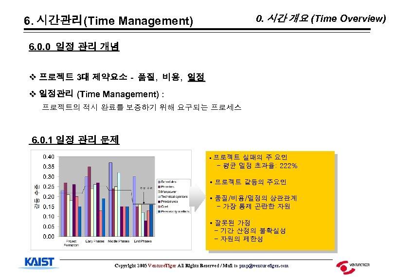 0. 시간 개요 (Time Overview) 6. 시간관리(Time Management) 6. 0. 0 일정 관리 개념