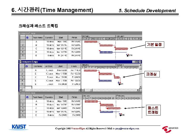 6. 시간관리(Time Management) 5. Schedule Development 크래싱과 패스트 트랙킹 기본 일정 크래싱 패스트 트래킹