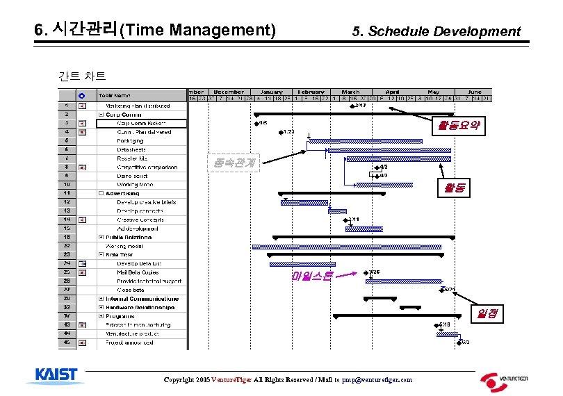 6. 시간관리(Time Management) 5. Schedule Development 간트 차트 활동요약 종속관계 활동 마일스톤 일정 Copyright