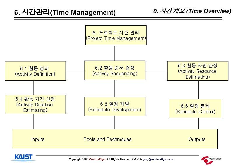 6. 시간관리(Time Management) 0. 시간 개요 (Time Overview) 6. 프로젝트 시간 관리 (Project Time