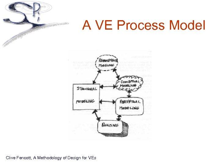 A VE Process Model Clive Fencott, A Methodology of Design for VEs
