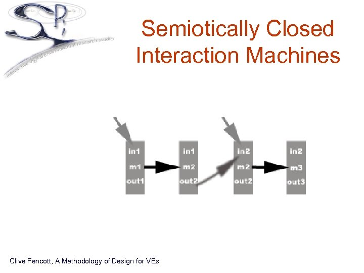 Semiotically Closed Interaction Machines Clive Fencott, A Methodology of Design for VEs