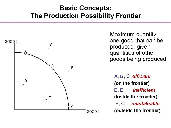 Basic Concepts: The Production Possibility Frontier Maximum quantity one good that can be produced,