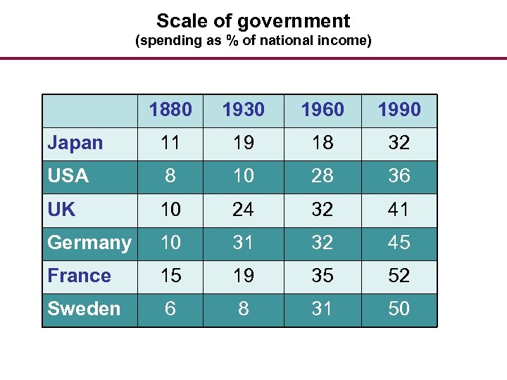 Scale of government (spending as % of national income) 1880 1930 1960 1990 Japan