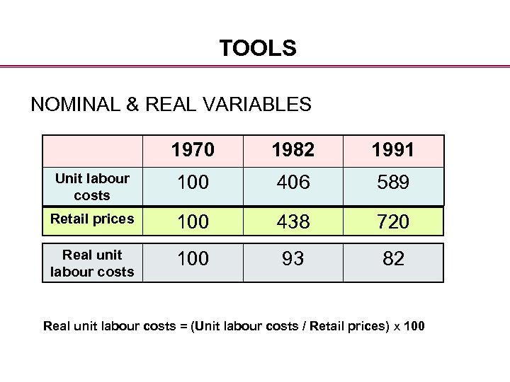 TOOLS NOMINAL & REAL VARIABLES 1970 1982 1991 Unit labour costs 100 406 589