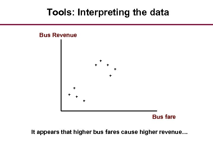 Tools: Interpreting the data Bus Revenue + + + + + Bus fare It
