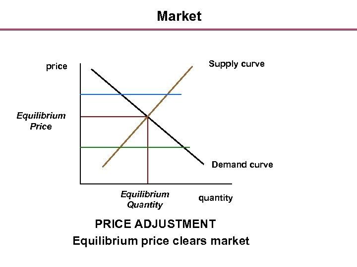 Market Supply curve price Equilibrium Price Demand curve Equilibrium Quantity quantity PRICE ADJUSTMENT Equilibrium
