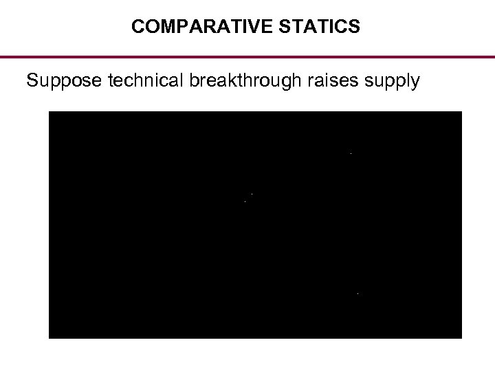 COMPARATIVE STATICS Suppose technical breakthrough raises supply
