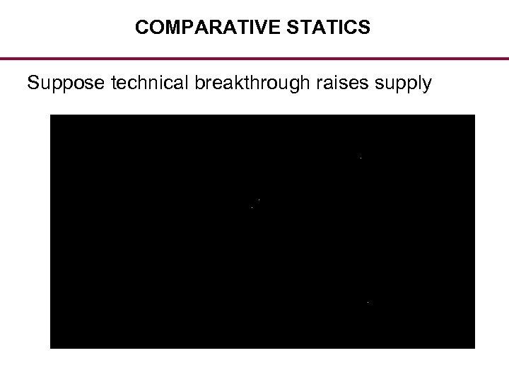 COMPARATIVE STATICS Suppose technical breakthrough raises supply