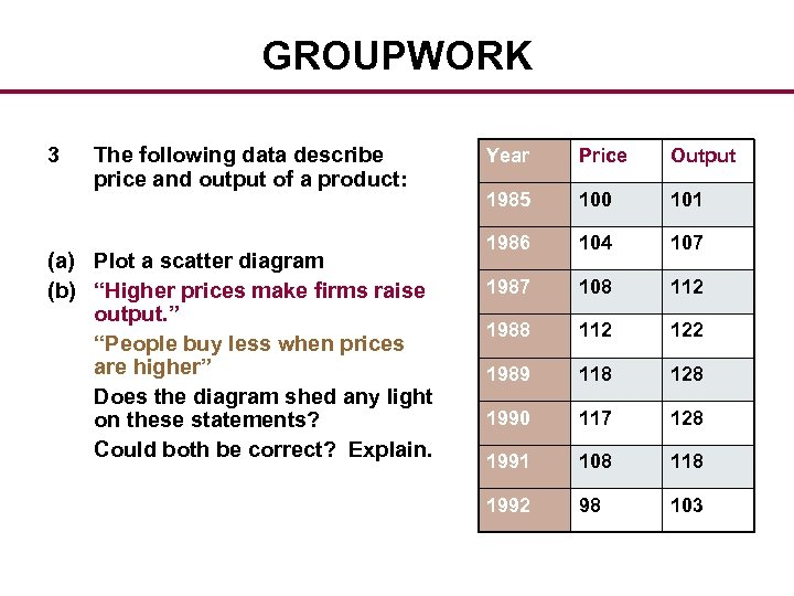 GROUPWORK 3 The following data describe price and output of a product: (a) Plot