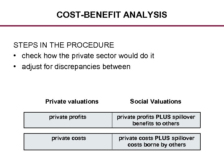 COST-BENEFIT ANALYSIS STEPS IN THE PROCEDURE • check how the private sector would do