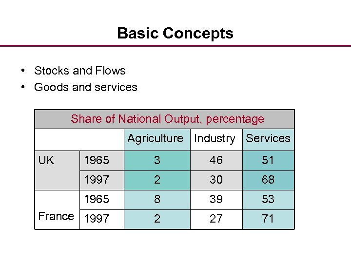 Basic Concepts • Stocks and Flows • Goods and services Share of National Output,