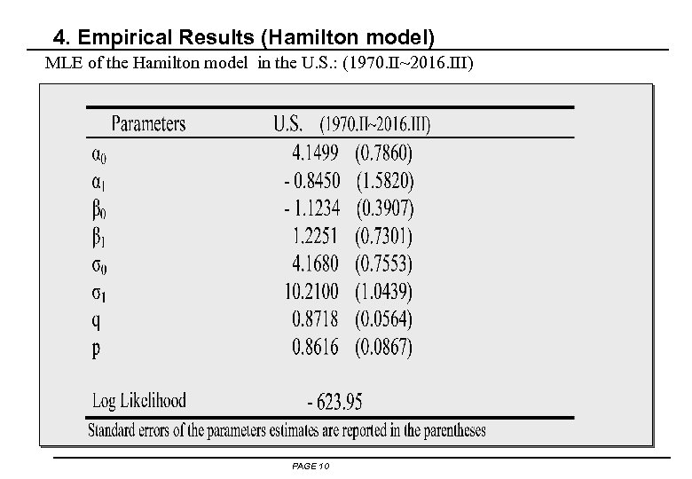 4. Empirical Results (Hamilton model) MLE of the Hamilton model in the U. S.