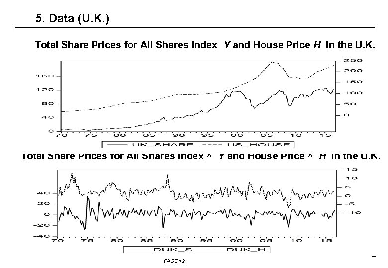 5. Data (U. K. ) Total Share Prices for All Shares Index Y and