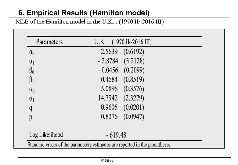 6. Empirical Results (Hamilton model) MLE of the Hamilton model in the U. K.