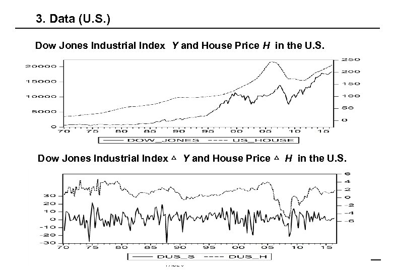 3. Data (U. S. ) Dow Jones Industrial Index Y and House Price H