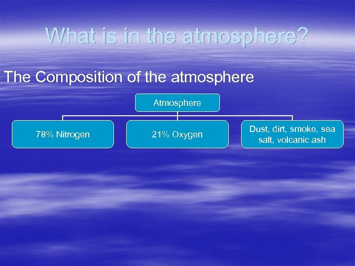 What is in the atmosphere? The Composition of the atmosphere Atmosphere 78% Nitrogen 21%