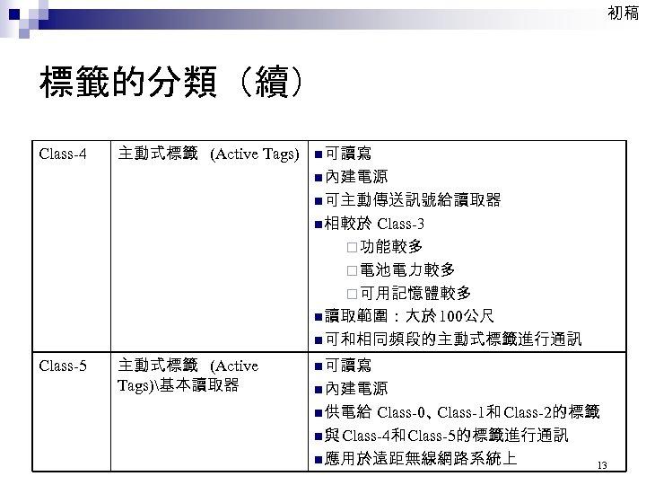 初稿 標籤的分類(續) Class-4 主動式標籤 (Active Tags) n可讀寫 n內建電源 n可主動傳送訊號給讀取器 n相較於 Class-3 ¨功能較多 ¨電池電力較多 ¨可用記憶體較多