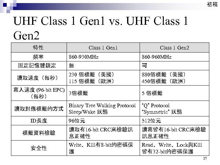 初稿 UHF Class 1 Gen 1 vs. UHF Class 1 Gen 2 特性 頻率