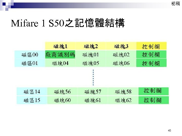 初稿 Mifare 1 S 50之記憶體結構 45