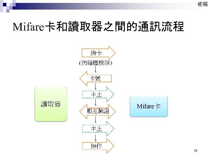 初稿 Mifare卡和讀取器之間的通訊流程 50