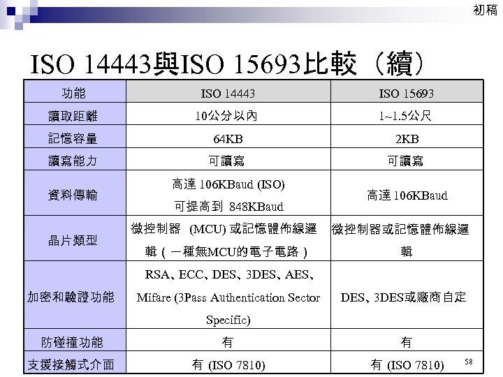 初稿 ISO 14443與ISO 15693比較(續) 功能 ISO 14443 ISO 15693 讀取距離 10公分以內 1~1. 5公尺 記憶容量