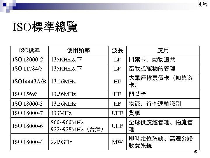 初稿 ISO標準總覽 ISO標準 使用頻率 波長 應用 ISO 18000 -2 135 KHz以下 LF 門禁卡、動物追蹤 ISO