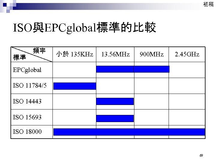 初稿 ISO與EPCglobal標準的比較 頻率 標準 小於 135 KHz 13. 56 MHz 900 MHz 2. 45