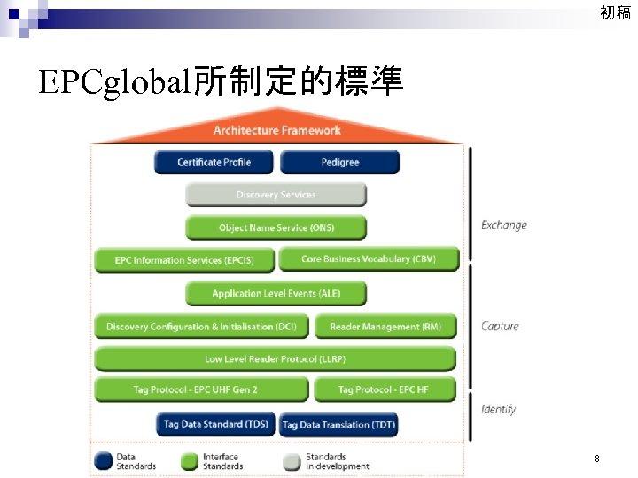 初稿 EPCglobal所制定的標準 8