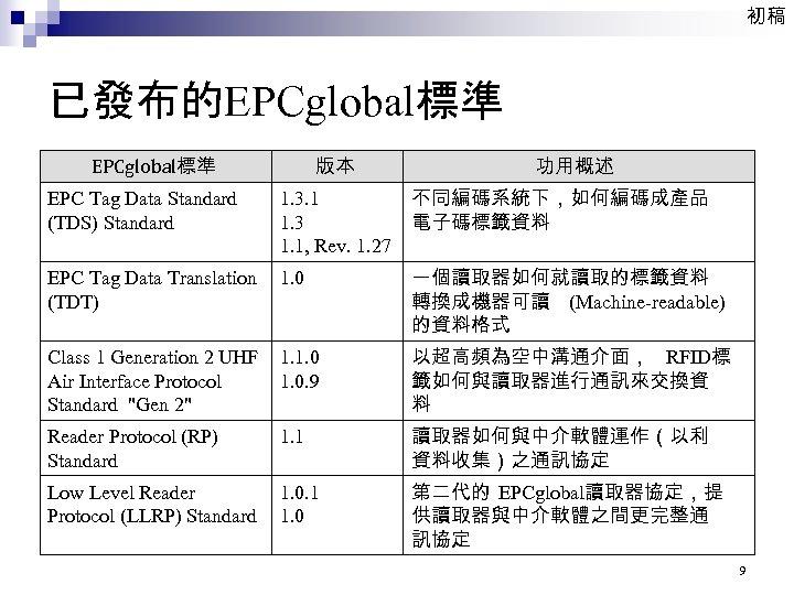 初稿 已發布的EPCglobal標準 版本 EPCglobal標準 EPC Tag Data Standard (TDS) Standard 1. 3. 1 1.