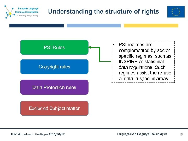 Understanding the structure of rights PSI Rules Copyright rules • PSI regimes are complemented