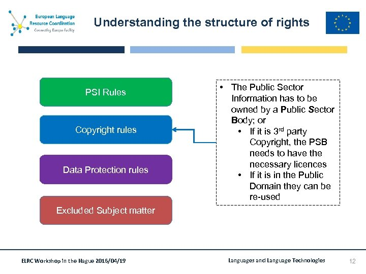 Understanding the structure of rights PSI Rules Copyright rules Data Protection rules • The