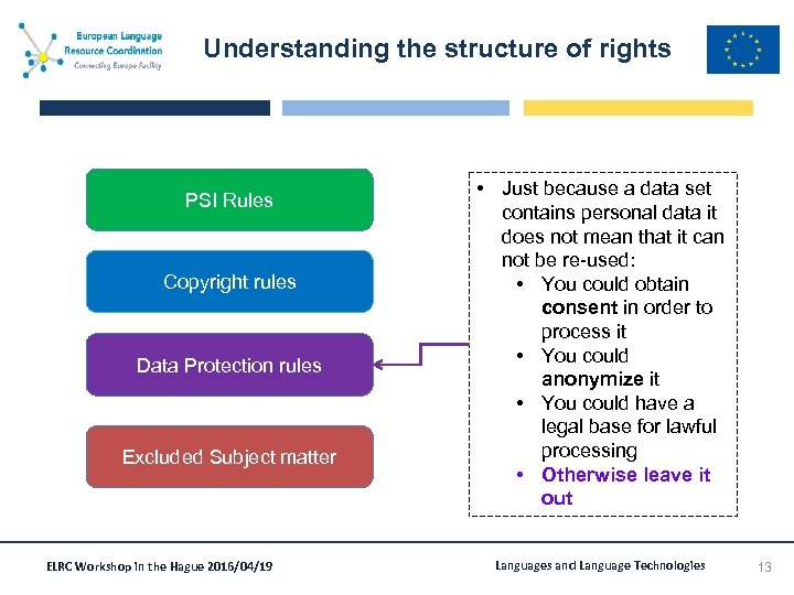 Understanding the structure of rights PSI Rules Copyright rules Data Protection rules Excluded Subject