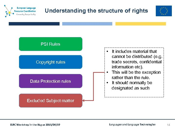 Understanding the structure of rights PSI Rules Copyright rules Data Protection rules • It