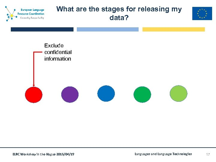 What are the stages for releasing my data? Exclude confidential information ELRC Workshop in