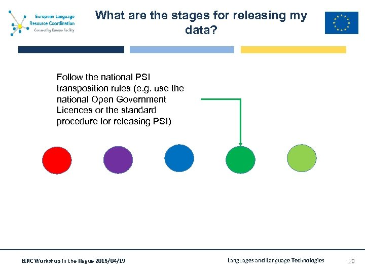 What are the stages for releasing my data? Follow the national PSI transposition rules