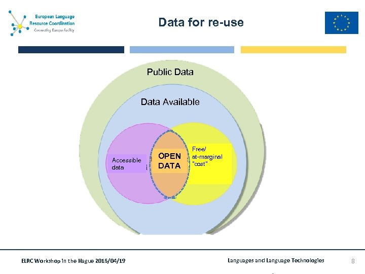 Data for re-use Public Data Available Accessible data ELRC Workshop in the Hague 2016/04/19