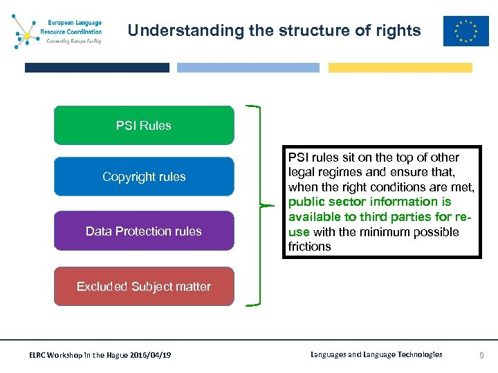 Understanding the structure of rights PSI Rules Copyright rules Data Protection rules PSI rules