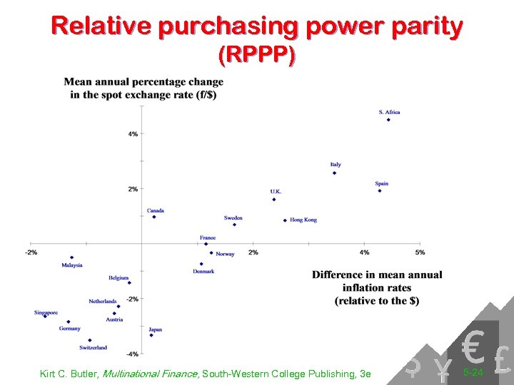 Relative purchasing power parity (RPPP) Kirt C. Butler, Multinational Finance, South-Western College Publishing, 3