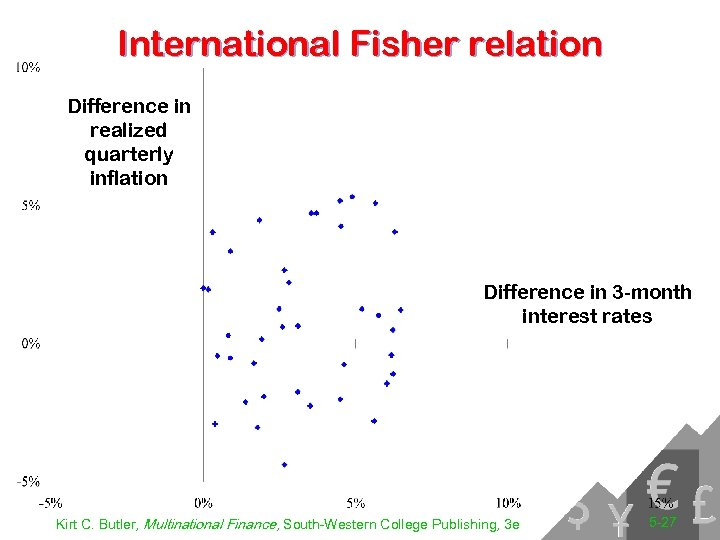 International Fisher relation Difference in realized quarterly inflation Difference in 3 -month interest rates
