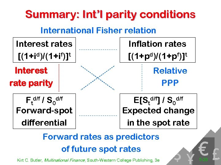 Summary: Int'l parity conditions International Fisher relation Interest rates [(1+id)/(1+if)]t Interest rate parity Ftd/f